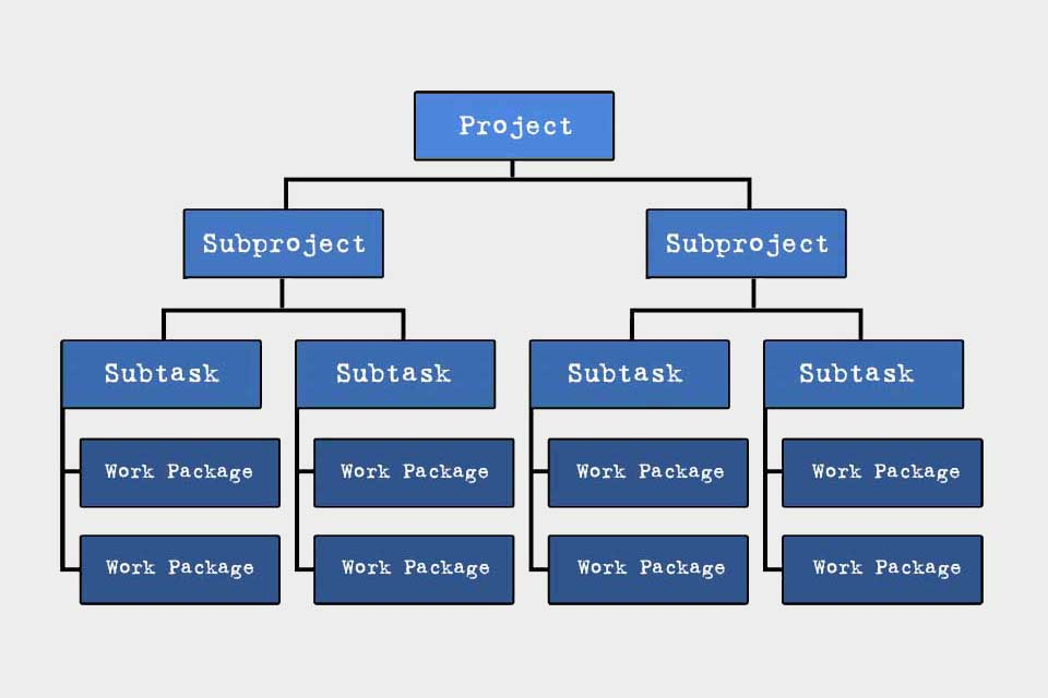 Smartpedia: What is a Work Breakdown Structure?