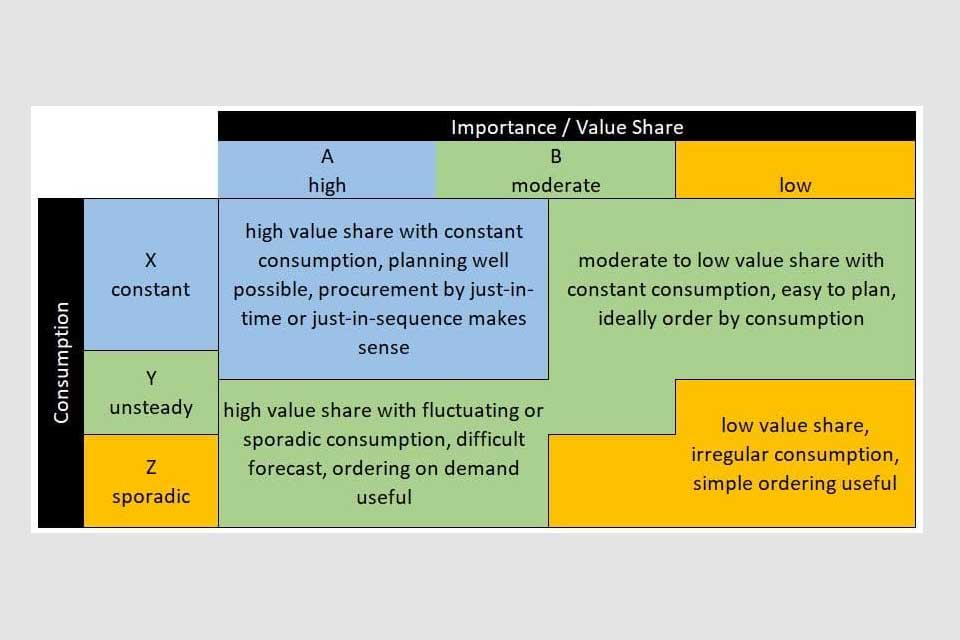 Smartpedia: What is a XYZ Analysis?