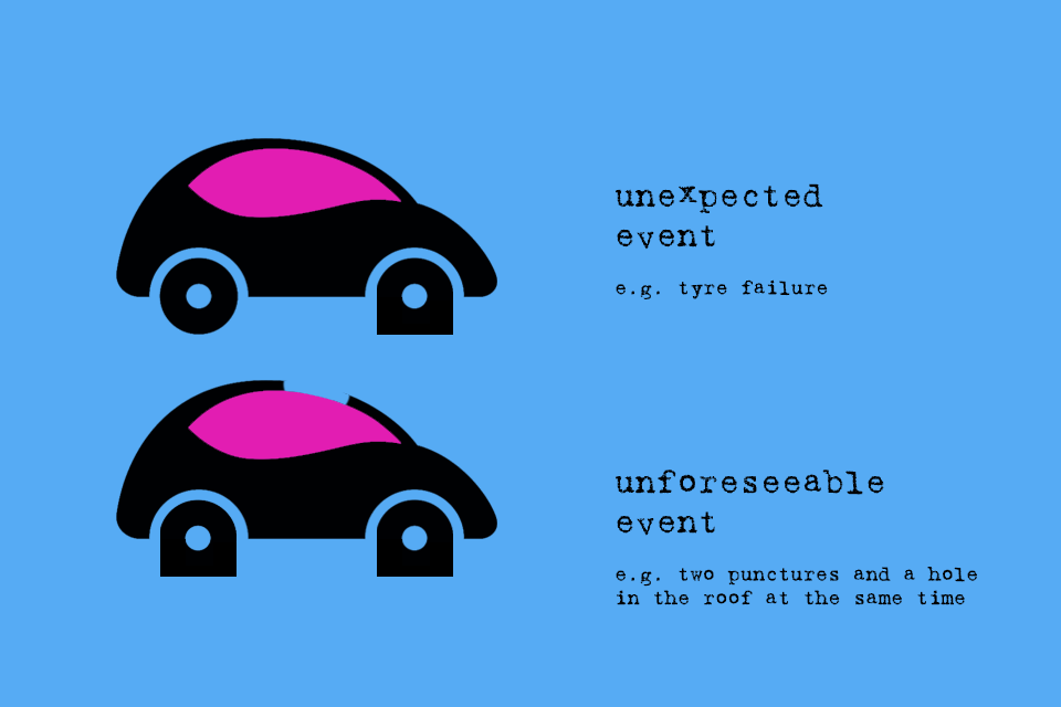 Uncertainty - the sum of all unforeseeable events