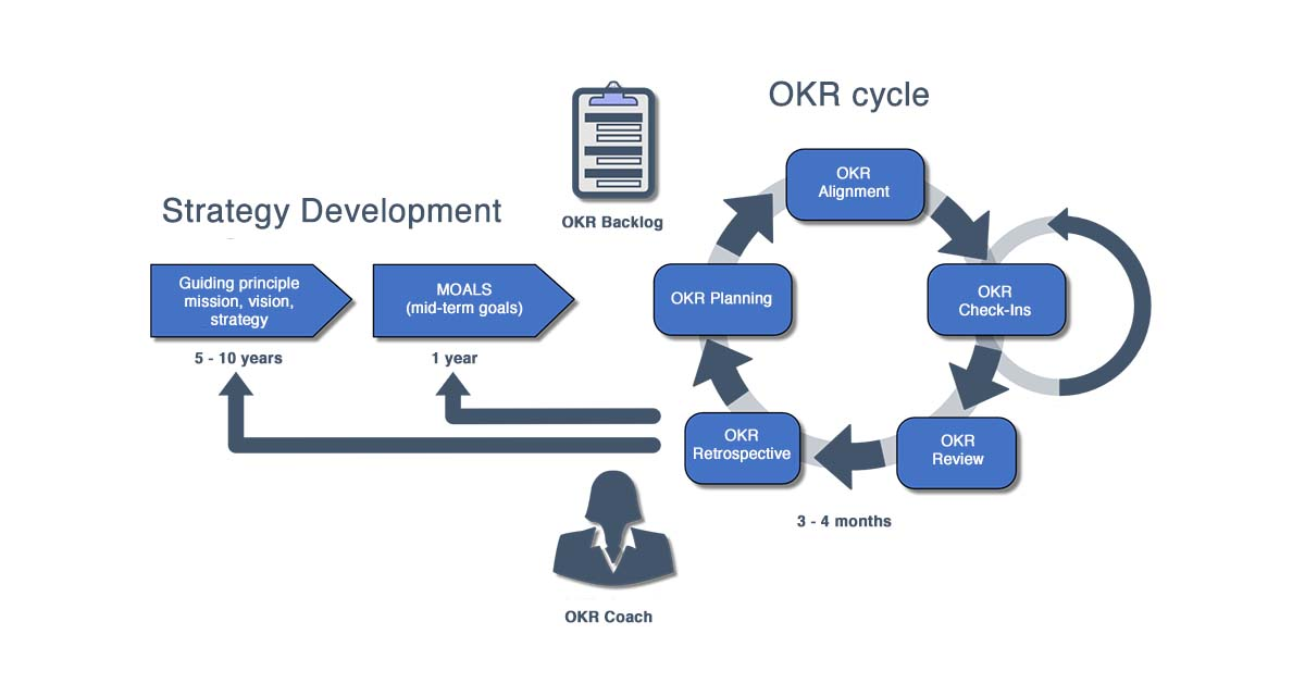 OKR cycle - strategy development and procedure