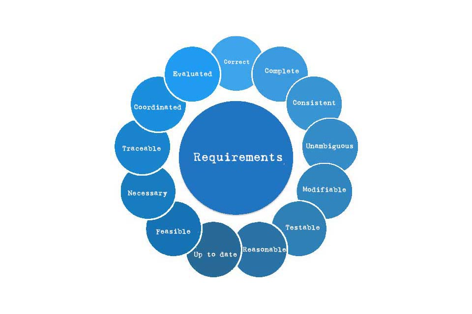 Smartpedia: How should requirements be recorded?