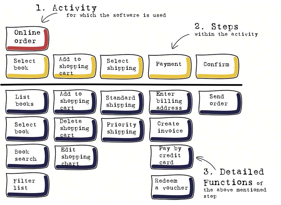 Example of a story map