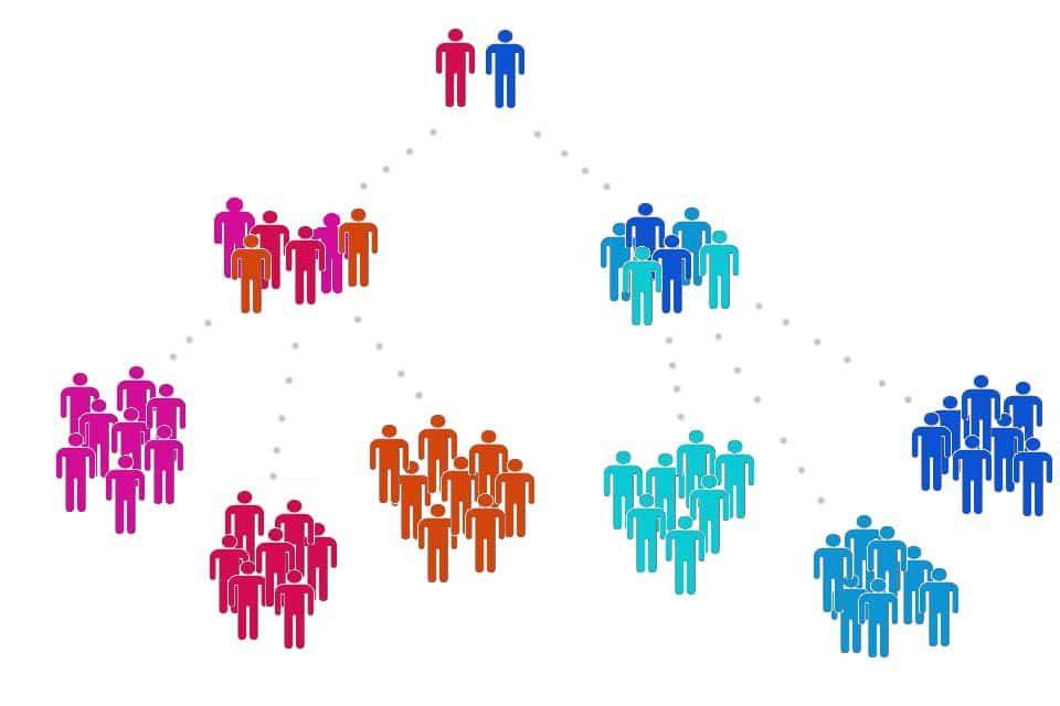 Scrum of Scrums - meeting of representatives of individual Scrum teams