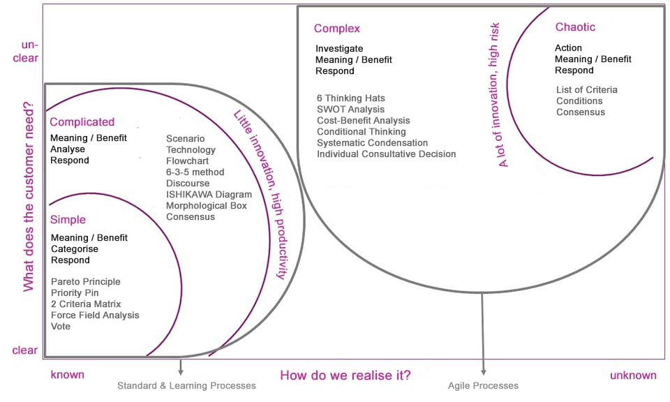 Cynefin model as combination of Stacey Matrix and Cynefin Framework
