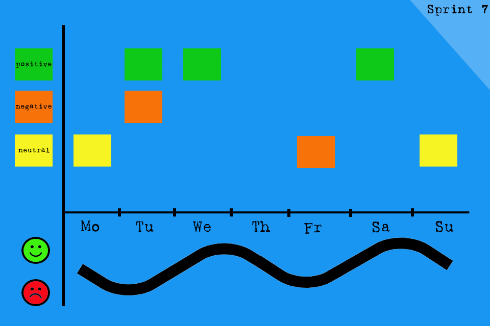 Timeline Retrospective with the visualisation of events and moods on a timeline