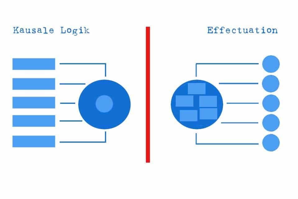Effectuation - decision making in uncertain circumstances