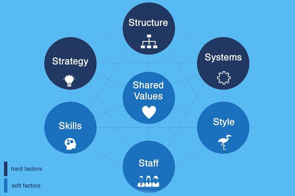 7-S Model - 7 success factors for corporate success