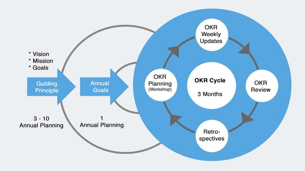OKR Design