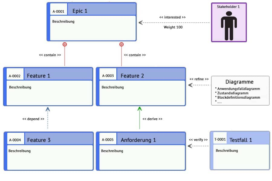 Anforderungsdiagramm - ein Beispiel