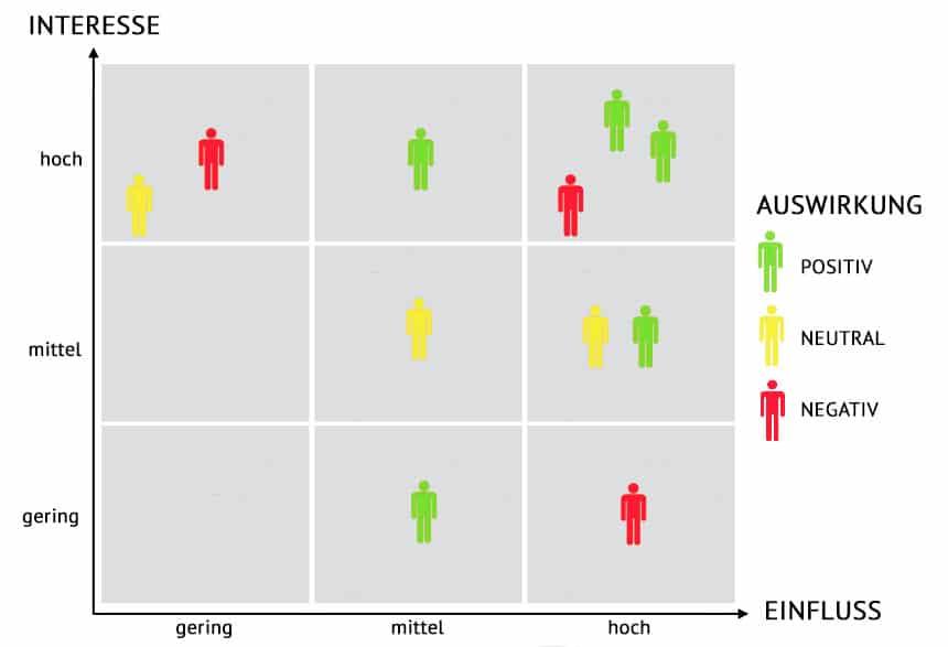 Stakeholder Matrix - ein Beispiel