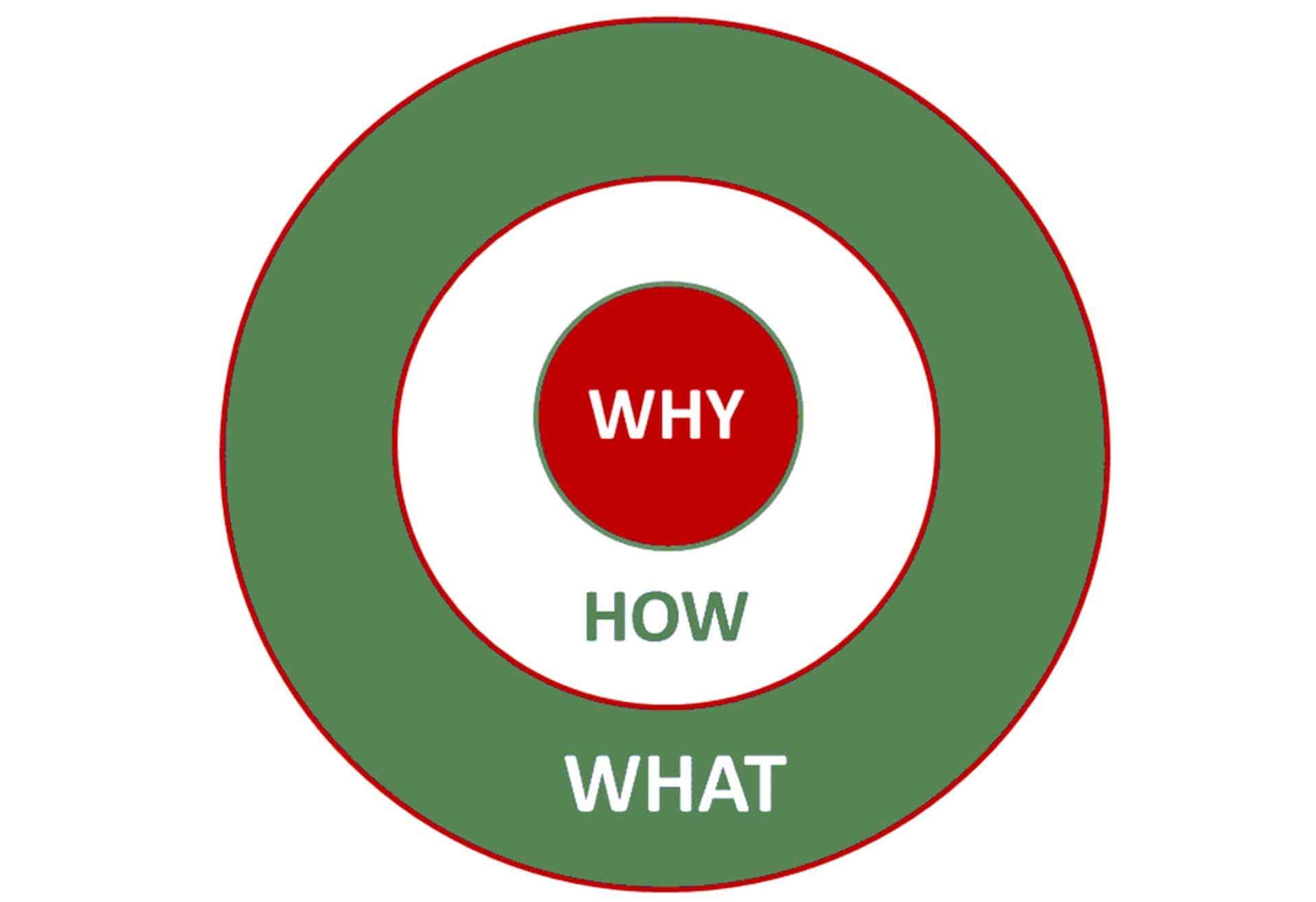 """Der Golden Circle von Simon Sinek - das """"Why"""" steht im Mittelpunkt"""
