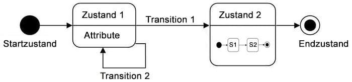 Transition im Zustandsdiagramm