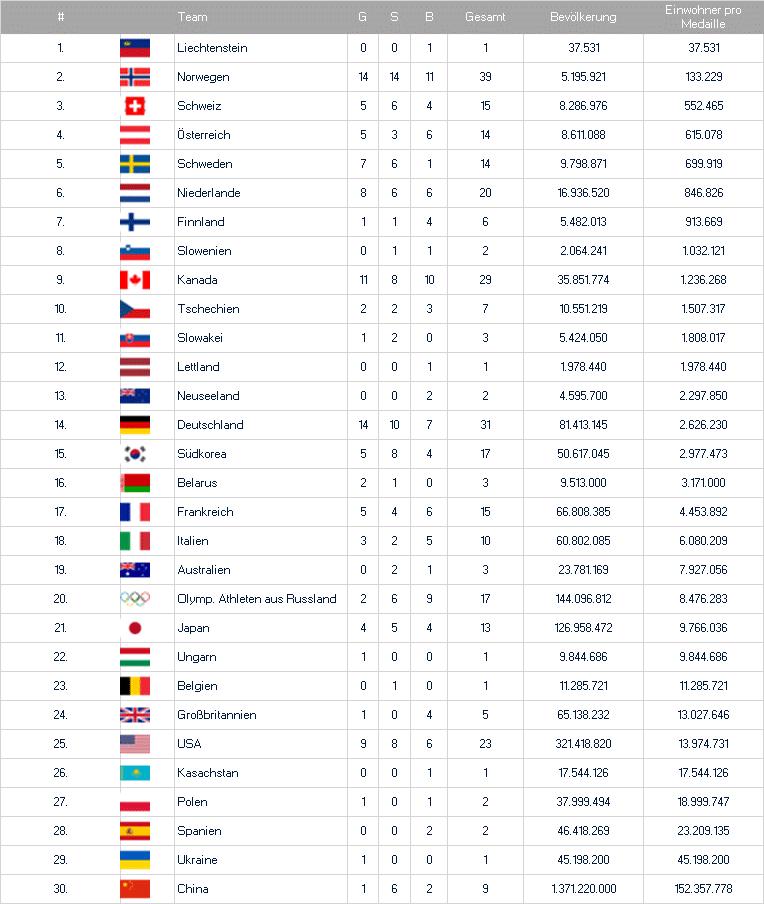 Medaillenspiegel der Olympischen Spiele im Verhältnis der Einwohneranzahl