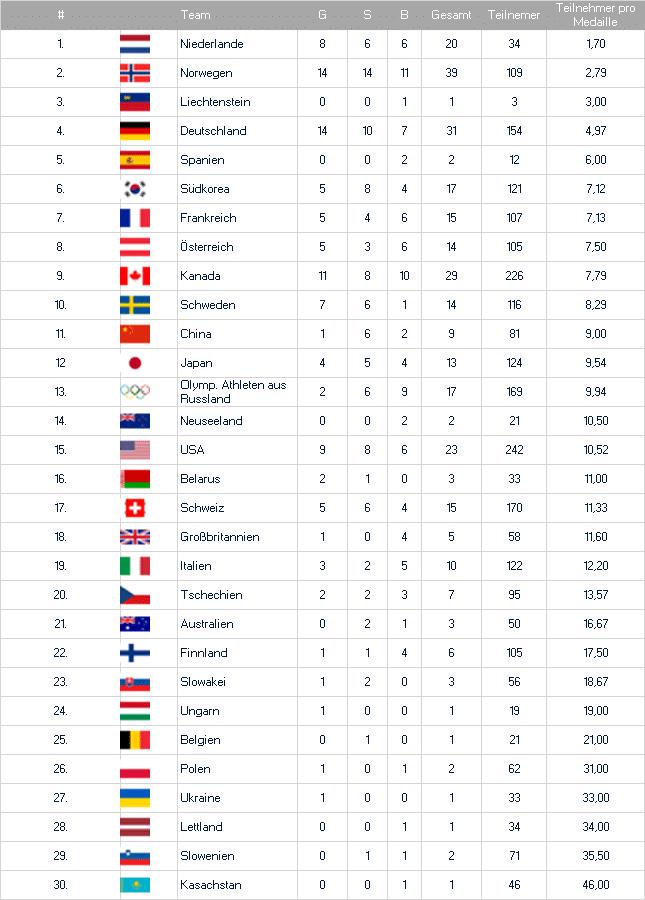 Medaillenspiegel der Olympischen Spiele im Verhältnis der Teilnehmeranzahl