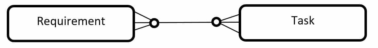 Requirement Task Relation in der Crowfoot Notation