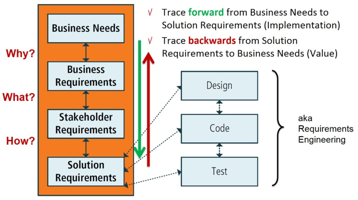 Requirements and Traceability, Quelle: BABOK, masVenta Business Analysis Curriculum