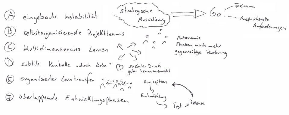 6 Grundprinzipien für das Zusammenspiel von selbstorganisierten Einheiten