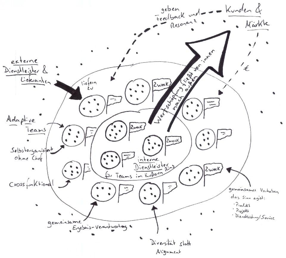 Das Modell der agilen Organisation