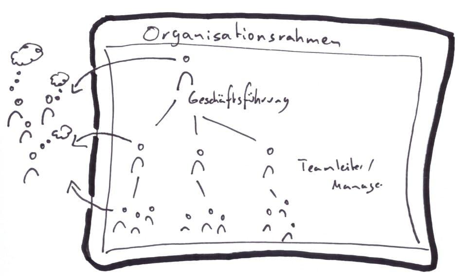Jeder arbeitet in einem vorgegebenen, akzeptierten Organisationsrahmen