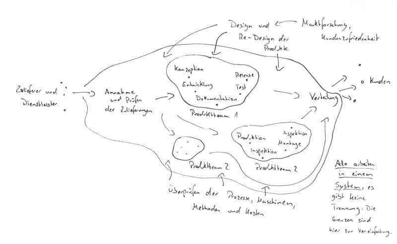 Der Wertfluss der agilen Organisation