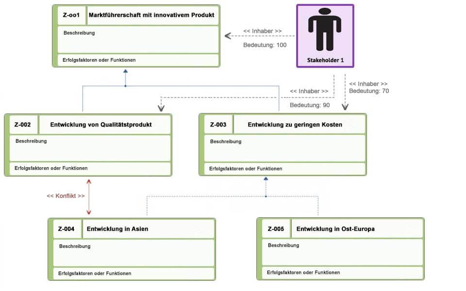 Zieldiagramm mit Und/Oder-Zerlegung und Konflikten