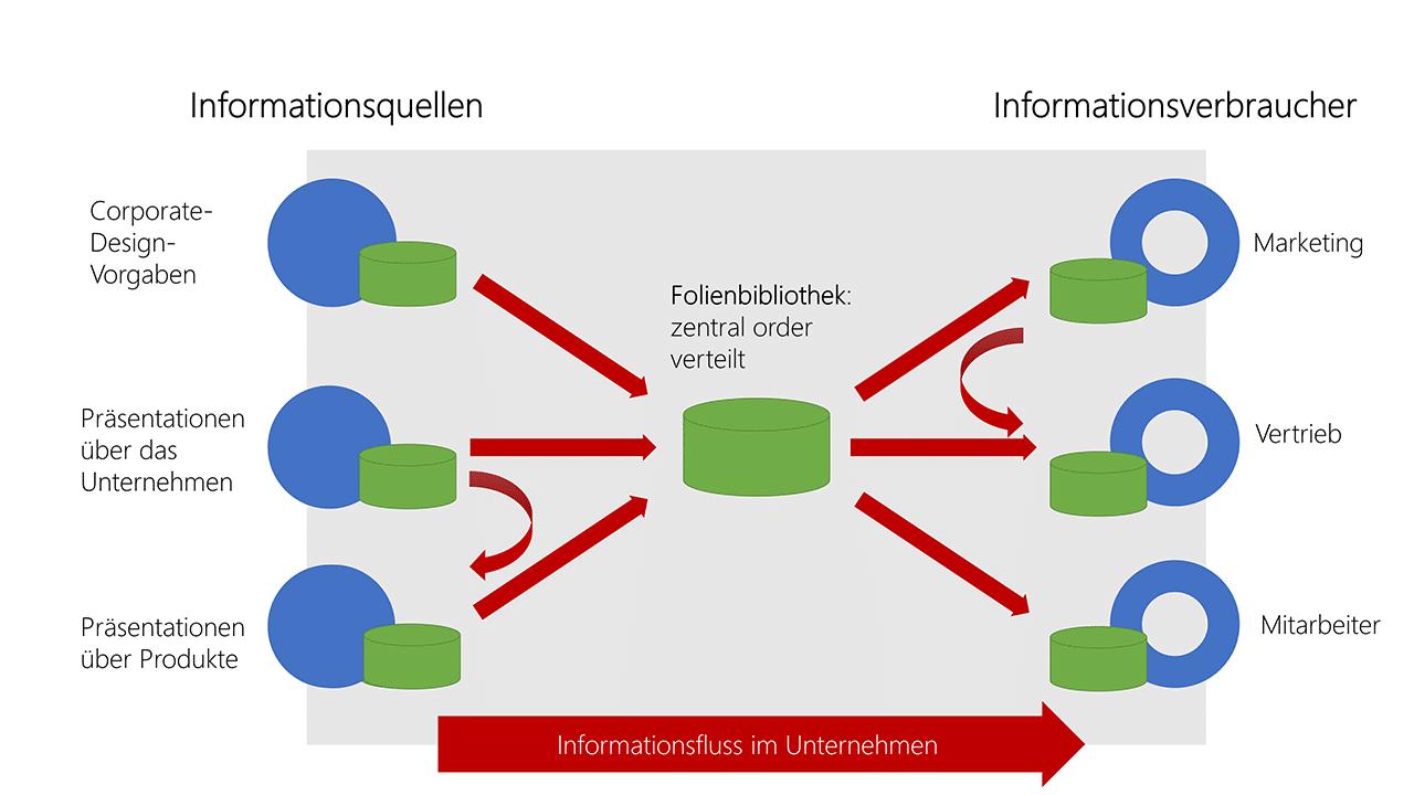 Abbildung 1: In einer Folienbibliothek werden im Unternehmen Folien bereitgestellt