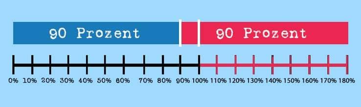 90-90-Regel