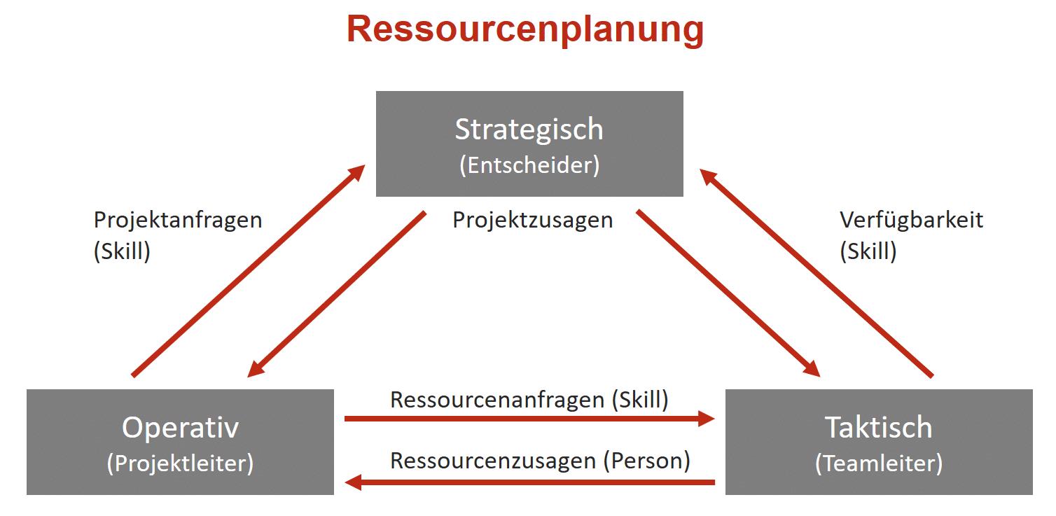 Ressourcenplanung Übersicht