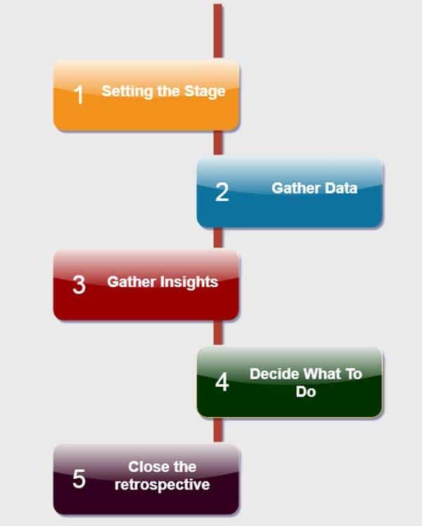 Die fünf Stufen der Retrospektive