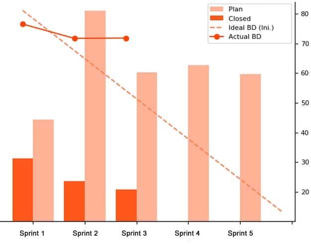 Die Zukunftsprognose im Burndown-Chart - nicht gerade rosig