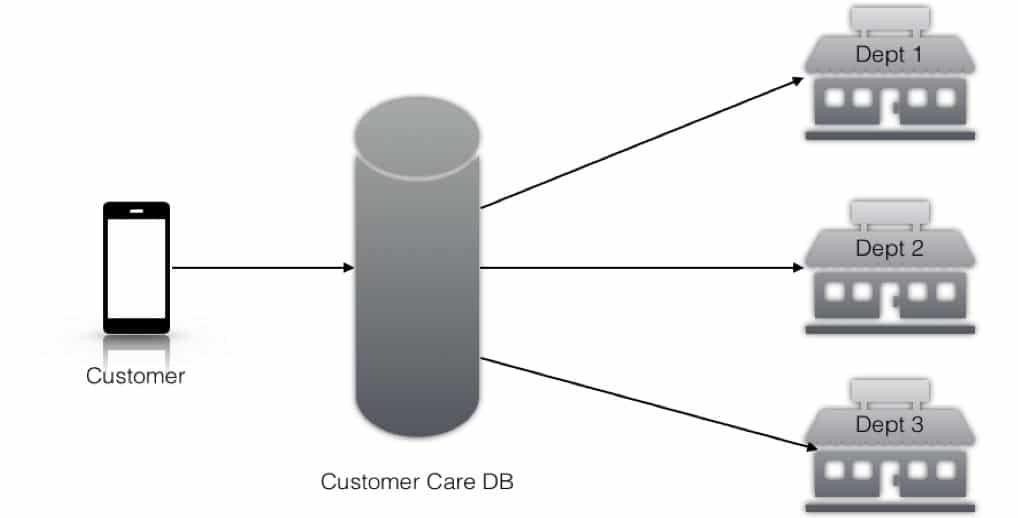 Das Handling von Kundenproblemen