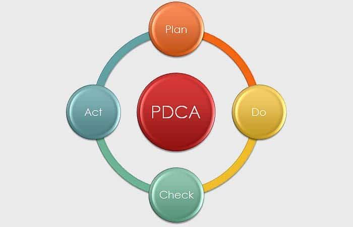 Der Demingkreis bzw. PDCA-Zyklus des US-amerikanischen Physikers Walter Andrew Shewhart beschreibt einen iterativen vierphasigen Prozess für Lernen und Verbesserung.