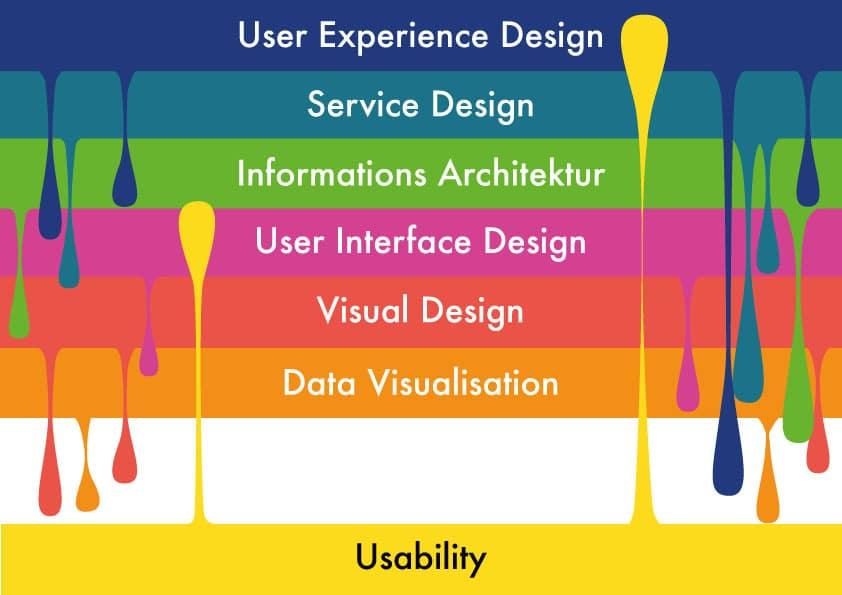 Das wichtige Zusammenspiel mehrerer Design-Disziplinen