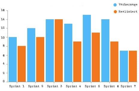 Velocity Chart - Gegenüberstellung zugesagter und realisierter Story Points