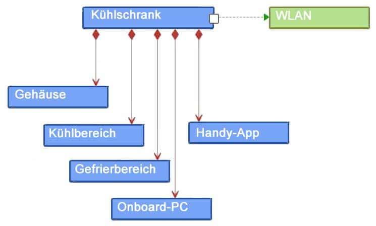 Strukturdiagramm - hier als Beispiel ein Blockdefinitionsdiagramm