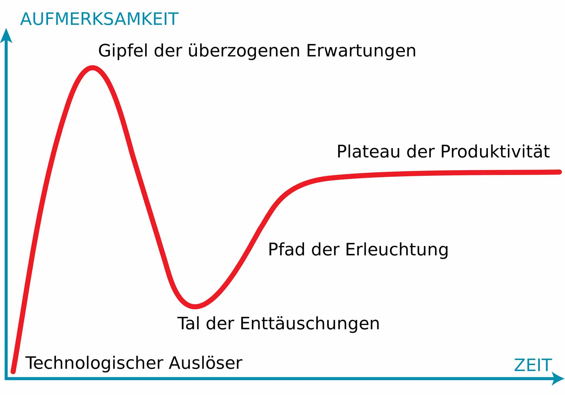 Der Hype-Zyklus der Agilität - auf dem Weg ins Tal der Enttäuschungen