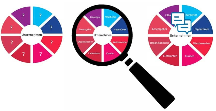 Stakeholdermanagement adressiert die Identifikation, Analyse und Kommunikation eines Unternehmens mit seinen Stakeholdern