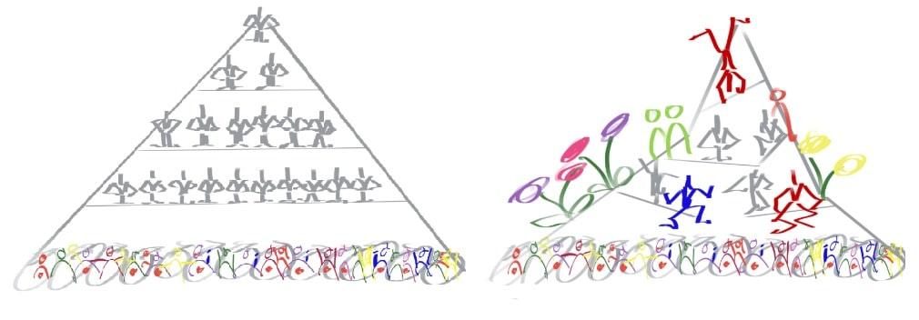 Von der hierarchischen Pyramide zum Dialog und zu mehr Leben