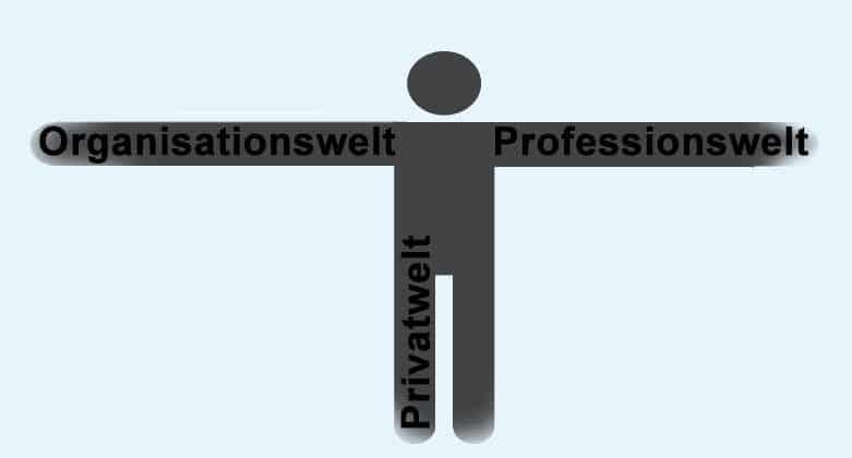 3-Welten-Modell - Rollenkonflikt zwischen Privat-, Profession- und Organisationswelt