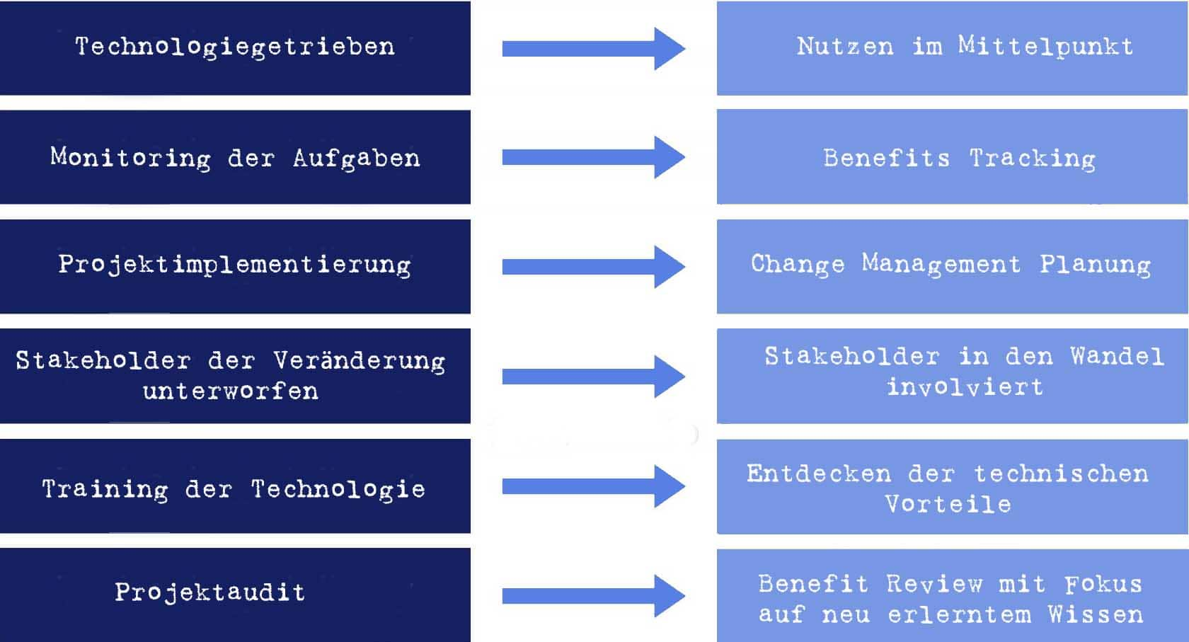 Benefits Management Mindset