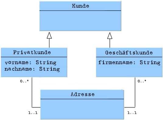 Mehrfachvererbung UML