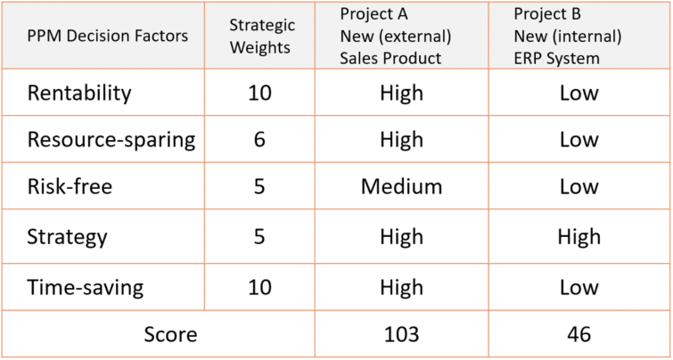 Simplifizierte Entscheidungsmatrix für zwei konkurrierende Projekte