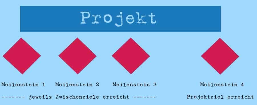 Meilenstein