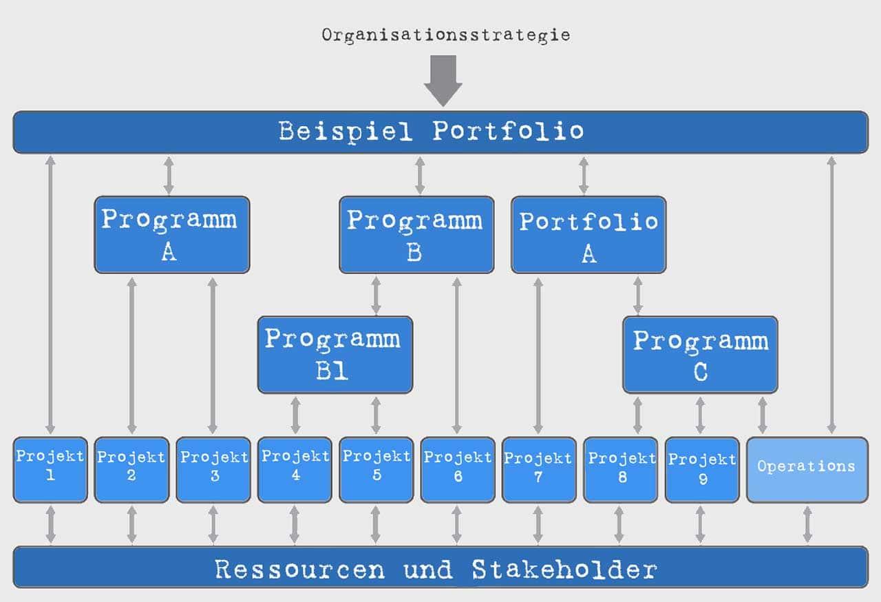 Ein Portfolio besteht im Wesentlichen aus Programmen und Einzelprojekten