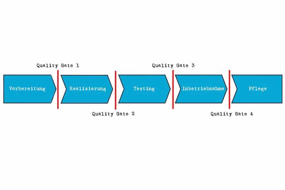 Wissen kompakt: Was ist ein Quality Gate?