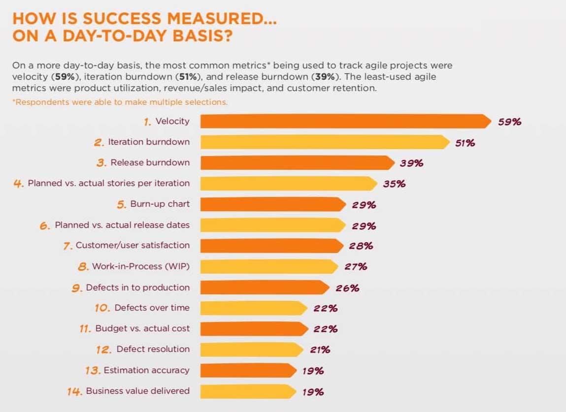 Woran erkennen Sie den Erfolg in agilen Projekten?