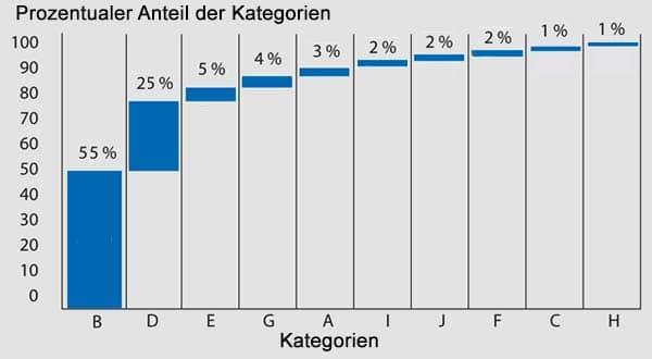 Paretodiagramm - ein Beispiel