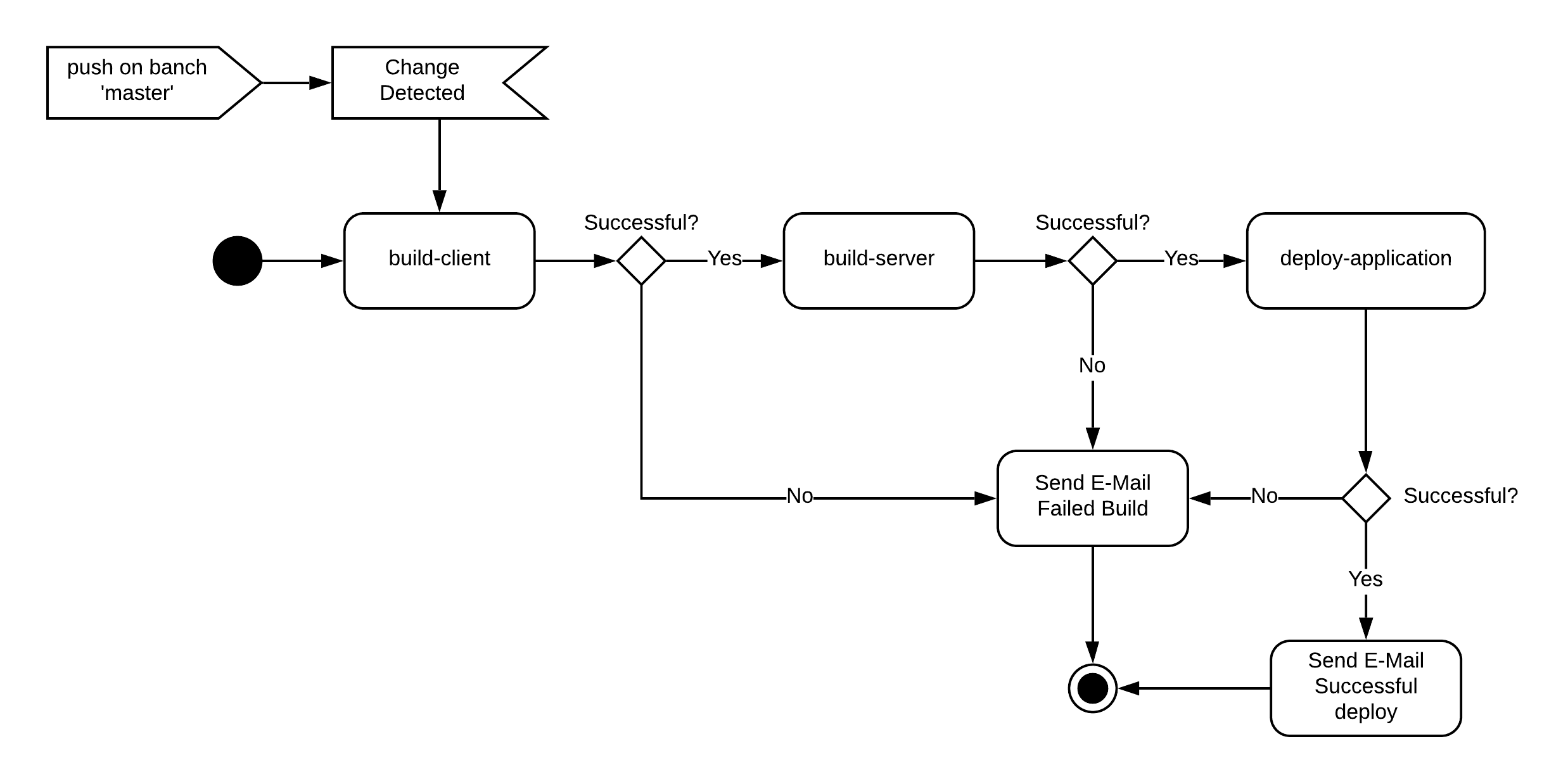 Ablaufpfade CI/CD Pipeline