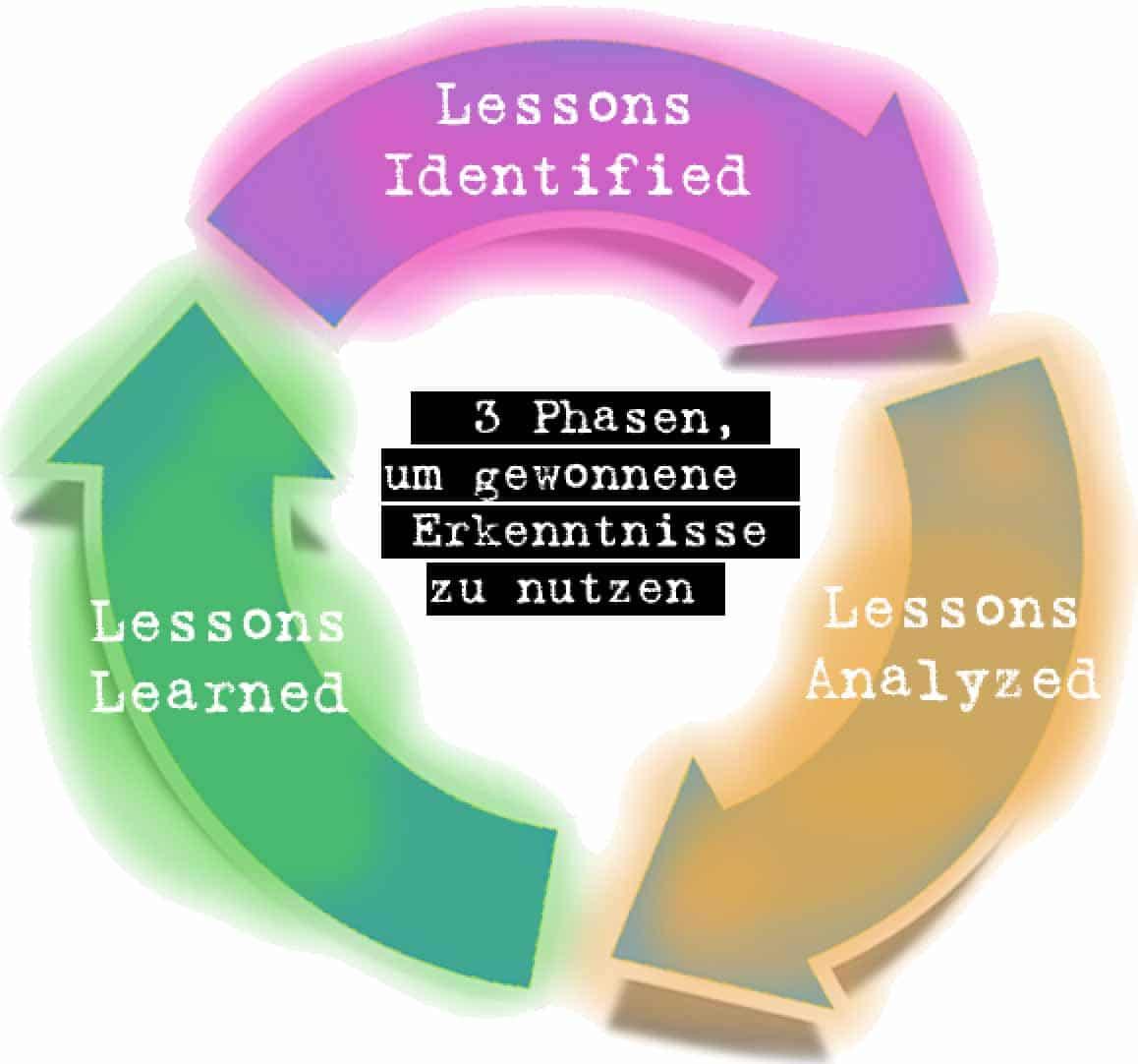 Lessons Learned - Erkenntnisse gewinnen in drei Phasen