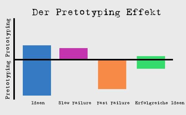 Pretotpying Effekt